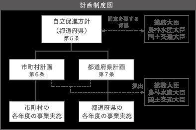 計画制度図